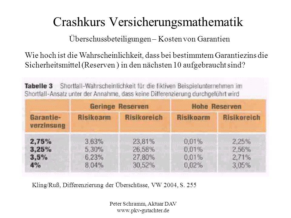 Peter Schramm, Aktuar DAV www.pkv-gutachter.de Crashkurs Versicherungsmathematik Überschussbeteiligungen – Kosten von Garantien Wie hoch ist die Wahrs
