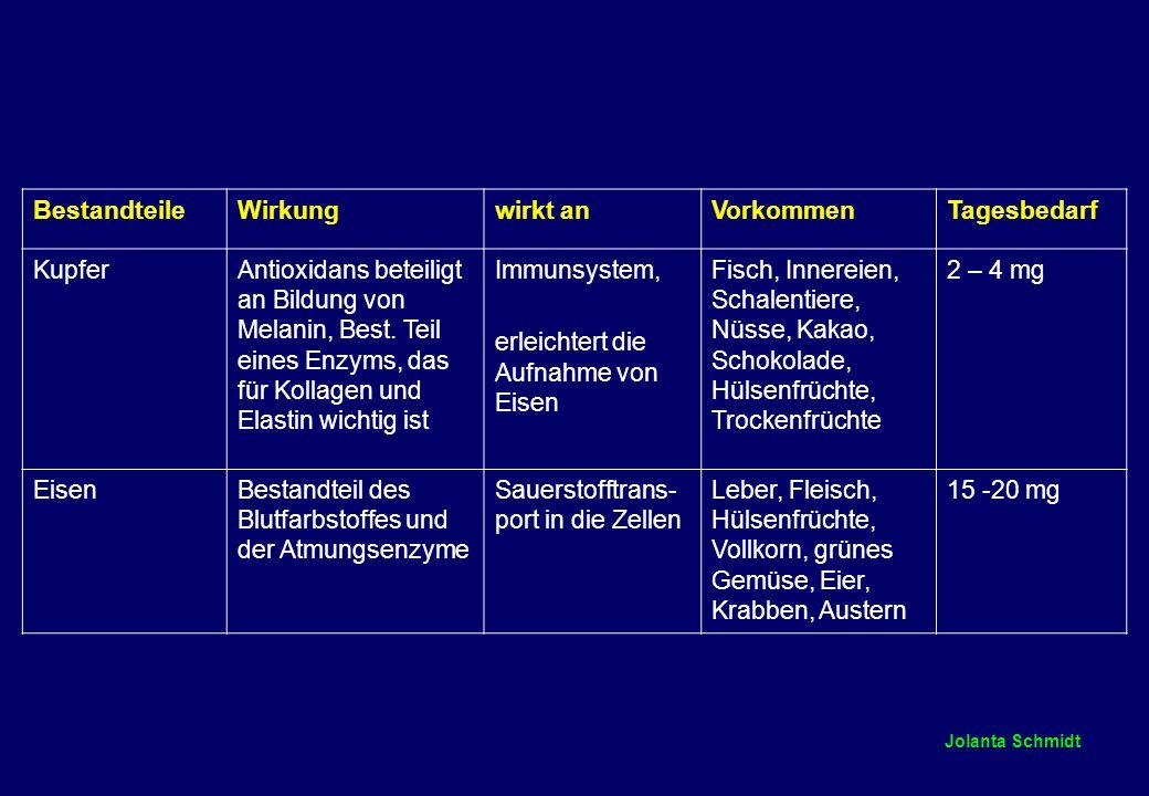 Jolanta Schmidt BestandteileWirkungwirkt anVorkommenTagesbedarf KupferAntioxidans beteiligt an Bildung von Melanin, Best.