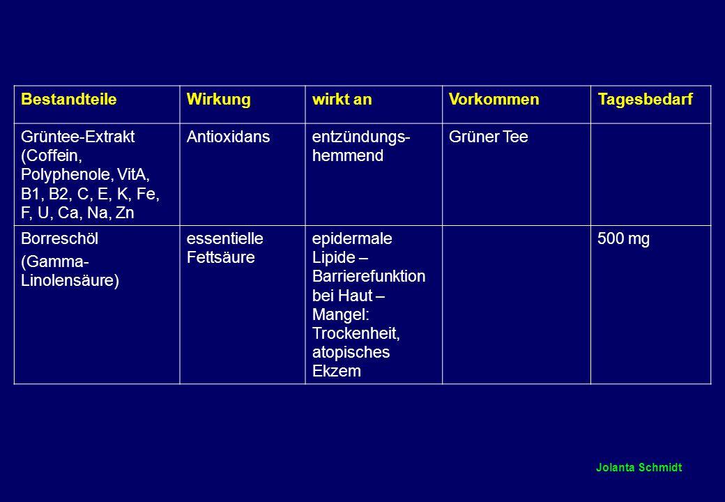 Jolanta Schmidt BestandteileWirkungwirkt anVorkommenTagesbedarf Grüntee-Extrakt (Coffein, Polyphenole, VitA, B1, B2, C, E, K, Fe, F, U, Ca, Na, Zn Antioxidansentzündungs- hemmend Grüner Tee Borreschöl (Gamma- Linolensäure) essentielle Fettsäure epidermale Lipide – Barrierefunktion bei Haut – Mangel: Trockenheit, atopisches Ekzem 500 mg