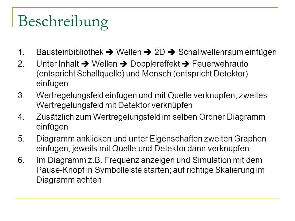 Beschreibung 1.Bausteinbibliothek  Wellen  2D  Schallwellenraum einfügen 2.Unter Inhalt  Wellen  Dopplereffekt  Feuerwehrauto (entspricht Schall