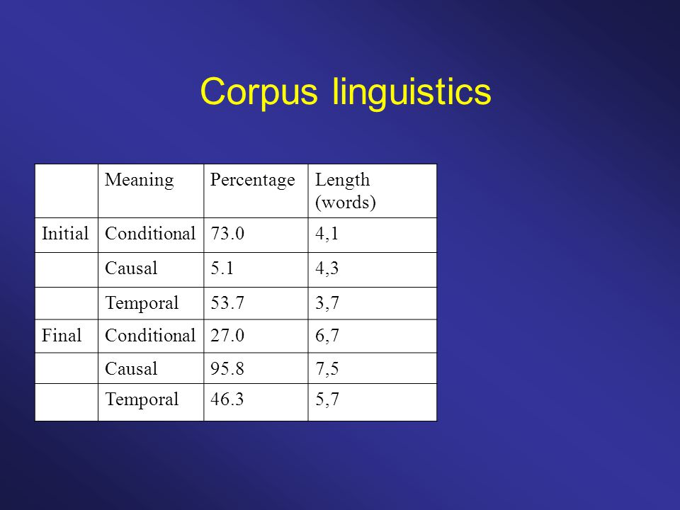 Corpus linguistics MeaningPercentageLength (words) InitialConditional73.04,1 Causal5.14,3 Temporal53.73,7 FinalConditional27.06,7 Causal95.87,5 Temporal46.35,7