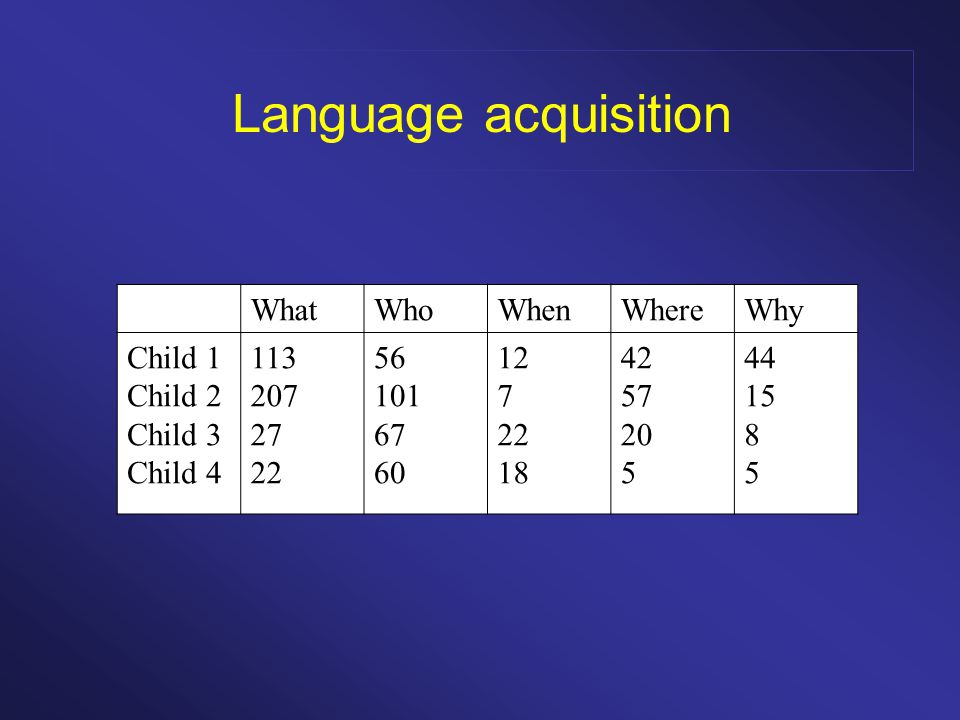 Language acquisition WhatWhoWhenWhereWhyTotal Child 1 Child 2 Child 3 Child 4 113 207 27 22 56 101 67 60 12 7 22 18 42 57 20 5 44 15 8 5 267 387 144 110 Total3692845912472908 Table 1.