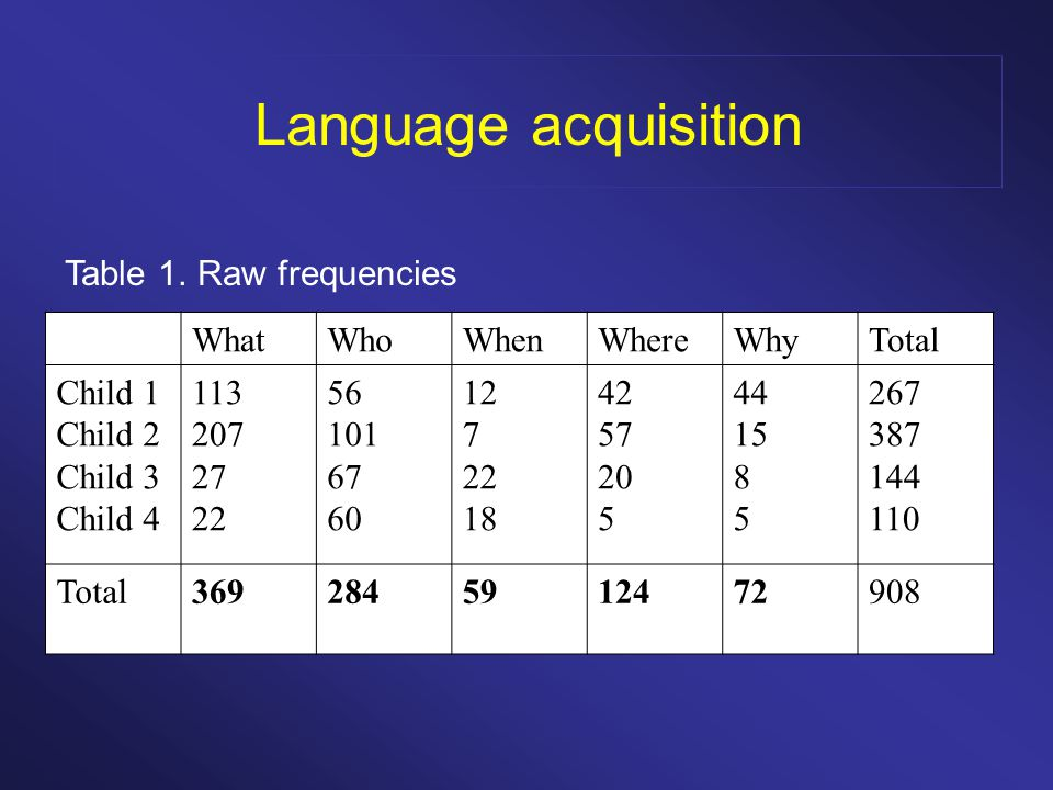 Language acquisition WhatWhoWhenWhereWhyTotal Child 1 Child 2 Child 3 Child Total Table 1.