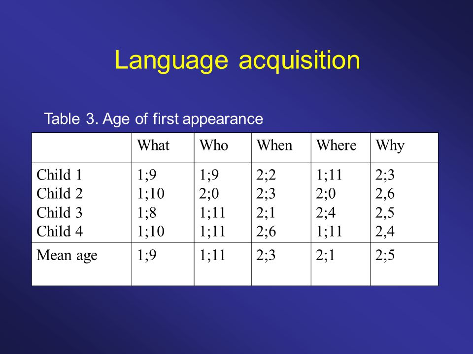 Language acquisition Table 3. Age of first appearance WhatWhoWhenWhereWhy Child 1 Child 2 Child 3 Child 4 1;9 1;10 1;8 1;10 1;9 2;0 1;11 2;2 2;3 2;1 2