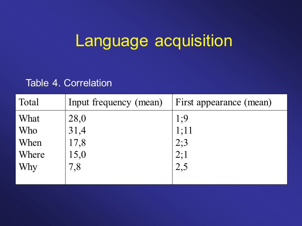 Language acquisition Table 5.Correlation (paired) Mother&Child 1Mother&Child 2...