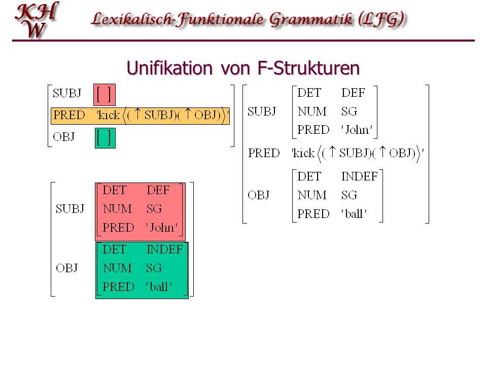 Von der K-Struktur zur F-Struktur: Annotationen S NP (  SUBJ)=  VP  =  NP(Det)N (PP) (  ADJUNCT)=  PPP NP (  OBJ)=  S COMP S=S=S=S= VP (NP) (  OBJ)=  (NP) (  OBJ2)=  V (S ) (  COMP)=  PP* (  (  CASE)= 