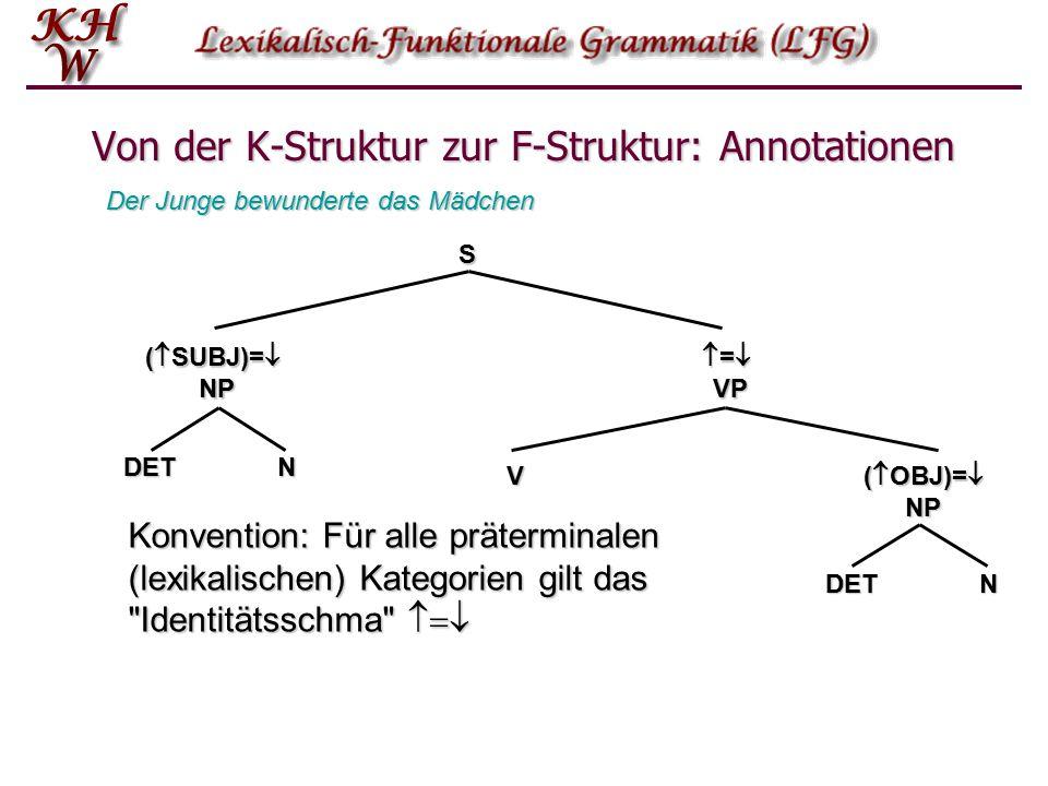 Von der K-Struktur zur F-Struktur: Annotationen S (  SUBJ)=  NP  =  VP (  OBJ)=  NP V NDET NDET Der Junge bewunderte das Mädchen Konvention: Für alle präterminalen (lexikalischen) Kategorien gilt das Identitätsschma 