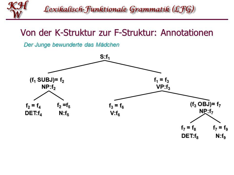 Von der K-Struktur zur F-Struktur: Annotationen S:f 1 (f 1 SUBJ)= f 2 NP:f 2 f 1 = f 3 VP:f 3 (f 3 OBJ)= f 7 NP:f 7 V:f 6 N:f 5 DET:f 4 N:f 9 DET:f 8 Der Junge bewunderte das Mädchen f 2 = f 4 f2 =f5f2 =f5f2 =f5f2 =f5 f 3 = f 6 f 7 = f 8 f 7 = f 9