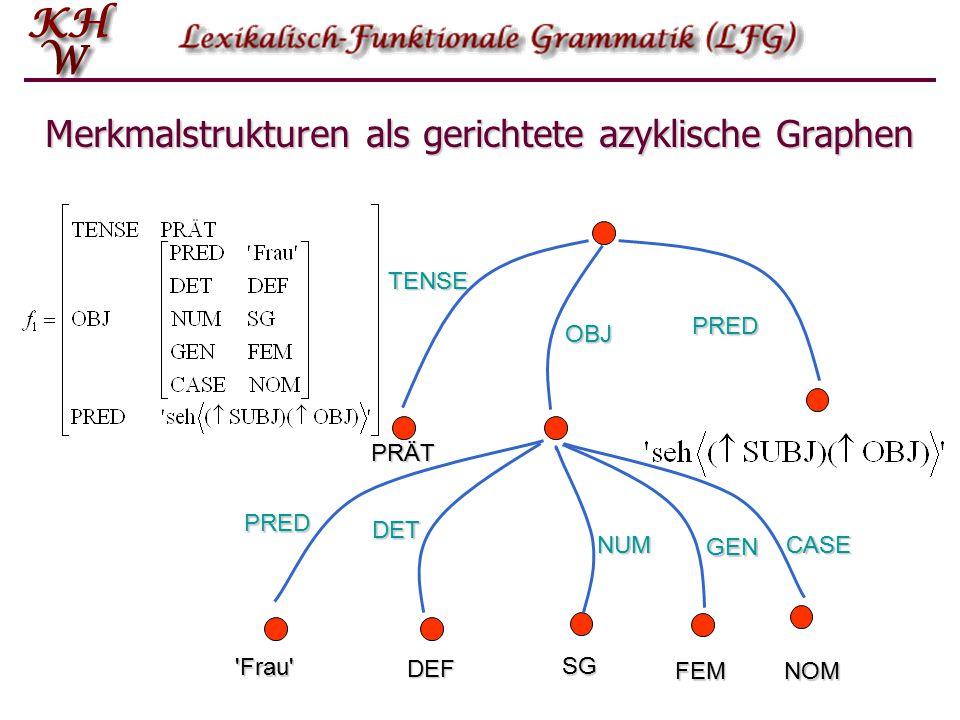 Merkmalstrukturen als gerichtete azyklische Graphen TENSE PRÄT PRED OBJ PRED Frau DET DEF NUM SG GEN FEM CASE NOM