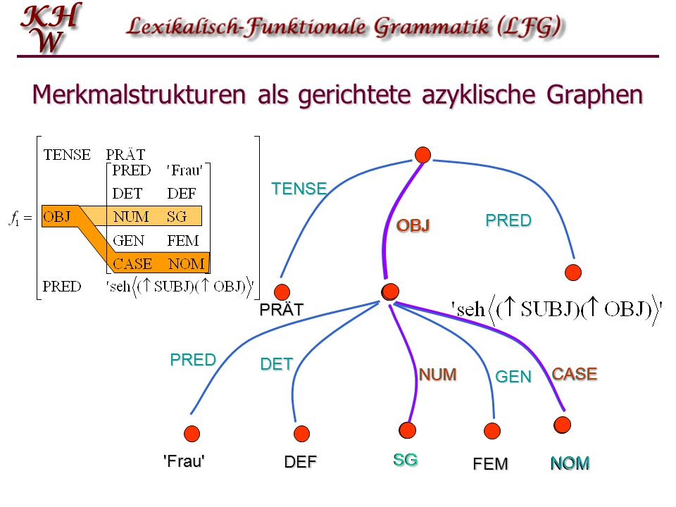 F-Strukturen: Pfade (f 1 COMP) = (f 1 COMP SUBJ) = (f 1 COMP SUBJ PRED) = (f 1 COMP PRED) = (f 1 COMP SUBJ DET) = MARIA