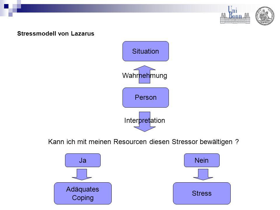 Stressmodell von Lazarus Situation Person Wahrnehmung Interpretation Kann ich mit meinen Resourcen diesen Stressor bewältigen ? JaNein Adäquates Copin