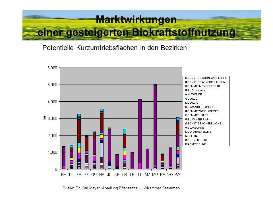 Marktwirkungen einer gesteigerten Biokraftstoffnutzung Potentielle Kurzumtriebsflächen in den Bezirken Quelle: Dr. Karl Mayer, Abteilung Pflanzenbau,