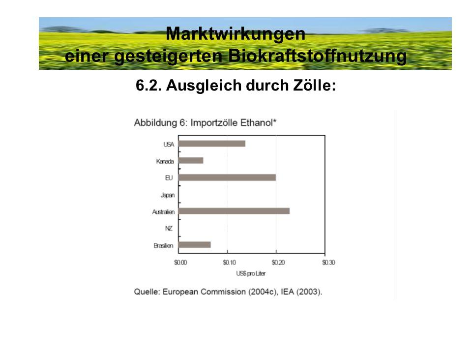 Marktwirkungen einer gesteigerten Biokraftstoffnutzung 6.2. Ausgleich durch Zölle: