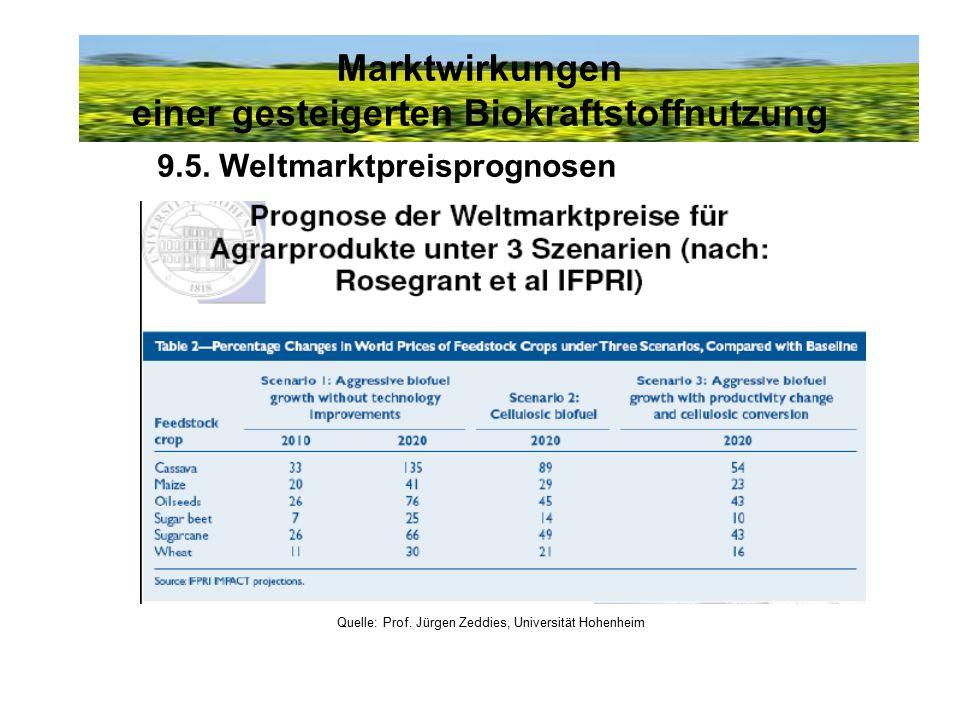 Marktwirkungen einer gesteigerten Biokraftstoffnutzung Quelle: Prof. Jürgen Zeddies, Universität Hohenheim 9.5. Weltmarktpreisprognosen