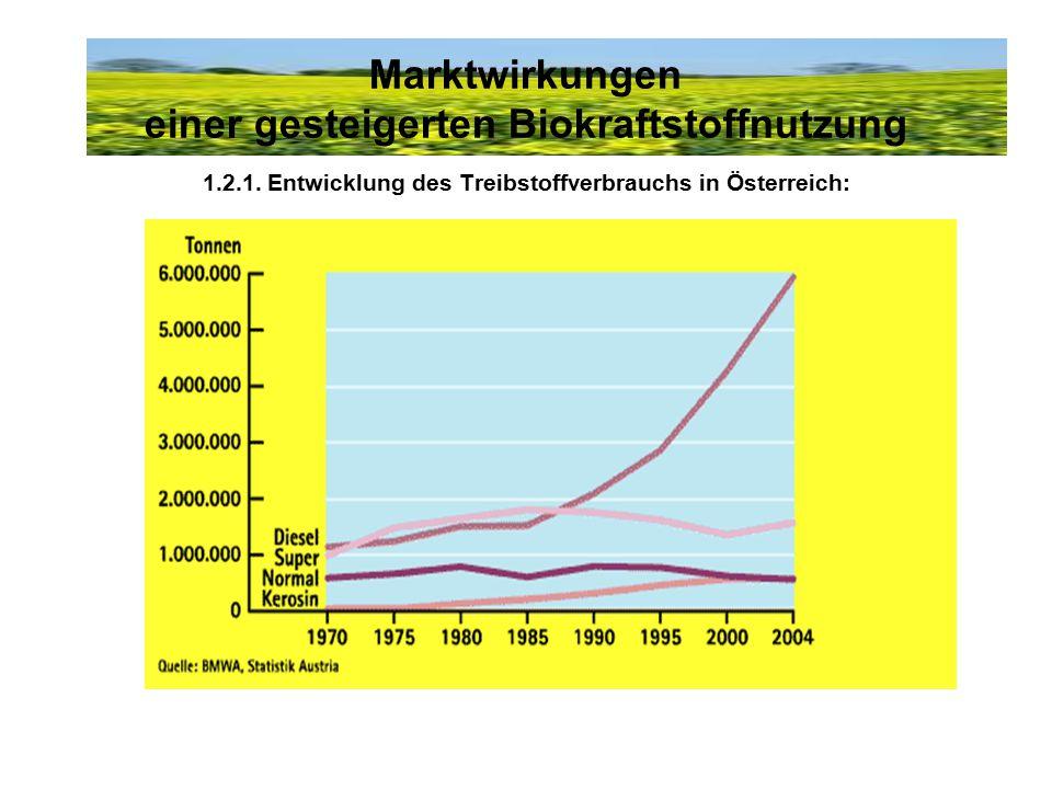 1.2.1. Entwicklung des Treibstoffverbrauchs in Österreich: