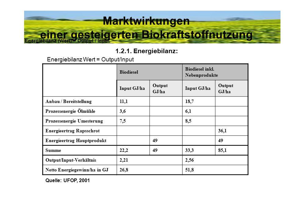 Marktwirkungen einer gesteigerten Biokraftstoffnutzung 1.2.1. Energiebilanz: Energiebilanz Wert = Output/Input Energiebilanz (Wert) = Output / Input B