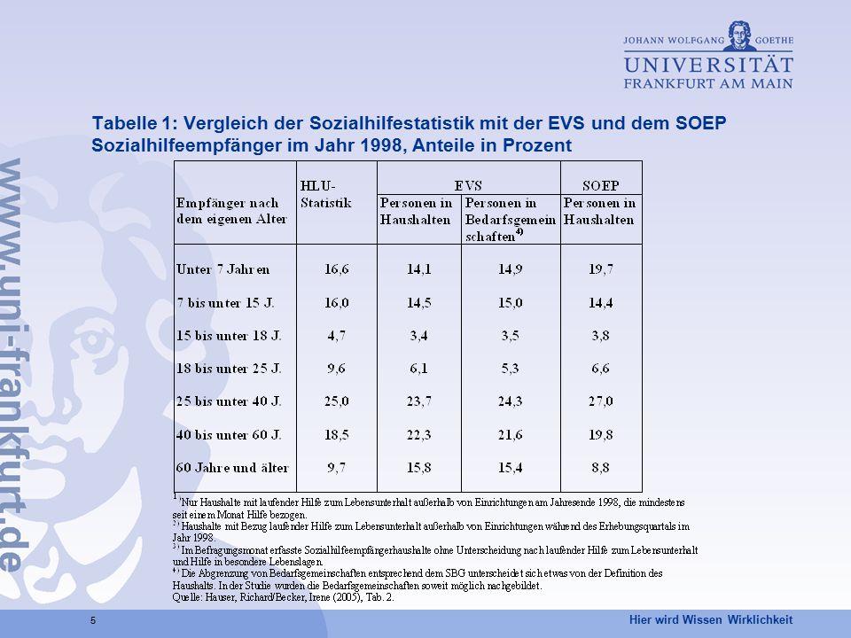 Hier wird Wissen Wirklichkeit 5 Tabelle 1: Vergleich der Sozialhilfestatistik mit der EVS und dem SOEP Sozialhilfeempfänger im Jahr 1998, Anteile in P