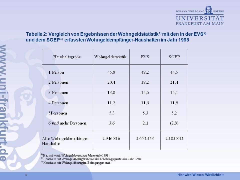 Hier wird Wissen Wirklichkeit 6 Tabelle 2: Vergleich von Ergebnissen der Wohngeldstatistik 1) mit den in der EVS 2) und dem SOEP 3) erfassten Wohngeld