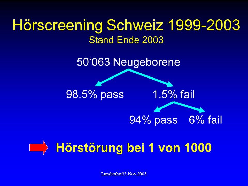 Landenhof/3.Nov.2005 Hörscreening Schweiz 1999-2003 Stand Ende 2003 Hörstörung bei 1 von 1000 50'063 Neugeborene 98.5% pass 1.5% fail 94% pass6% fail