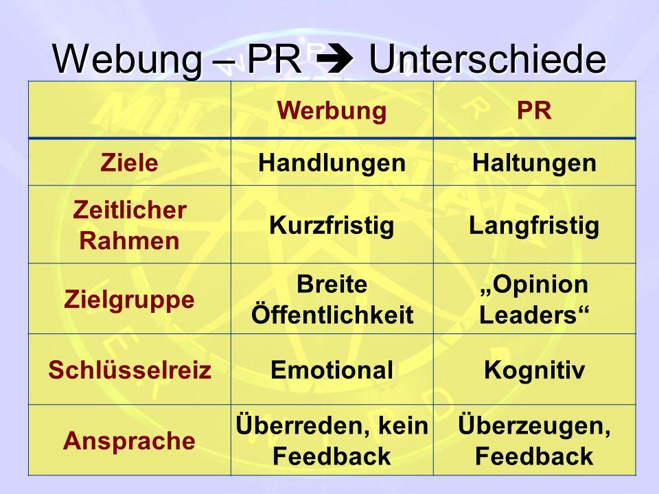 """Webung – PR  Unterschiede WerbungPR ZieleHandlungenHaltungen Zeitlicher Rahmen KurzfristigLangfristig Zielgruppe Breite Öffentlichkeit """"Opinion Leade"""