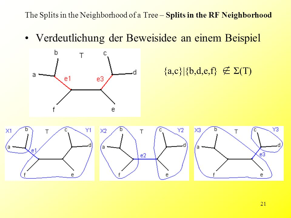 21 The Splits in the Neighborhood of a Tree – Splits in the RF Neighborhood Verdeutlichung der Beweisidee an einem Beispiel {a,c}|{b,d,e,f} Σ(T)