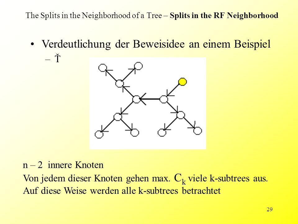 29 The Splits in the Neighborhood of a Tree – Splits in the RF Neighborhood Verdeutlichung der Beweisidee an einem Beispiel –Ť n – 2 innere Knoten Von jedem dieser Knoten gehen max.