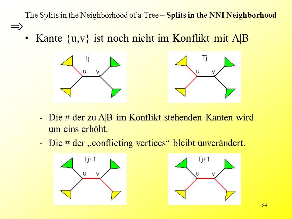 34 The Splits in the Neighborhood of a Tree – Splits in the NNI Neighborhood Kante {u,v} ist noch nicht im Konflikt mit A|B -Die # der zu A|B im Konflikt stehenden Kanten wird um eins erhöht.