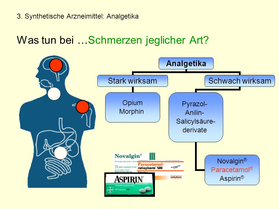 3. Synthetische Arzneimittel: Analgetika Was tun bei …Schmerzen jeglicher Art?