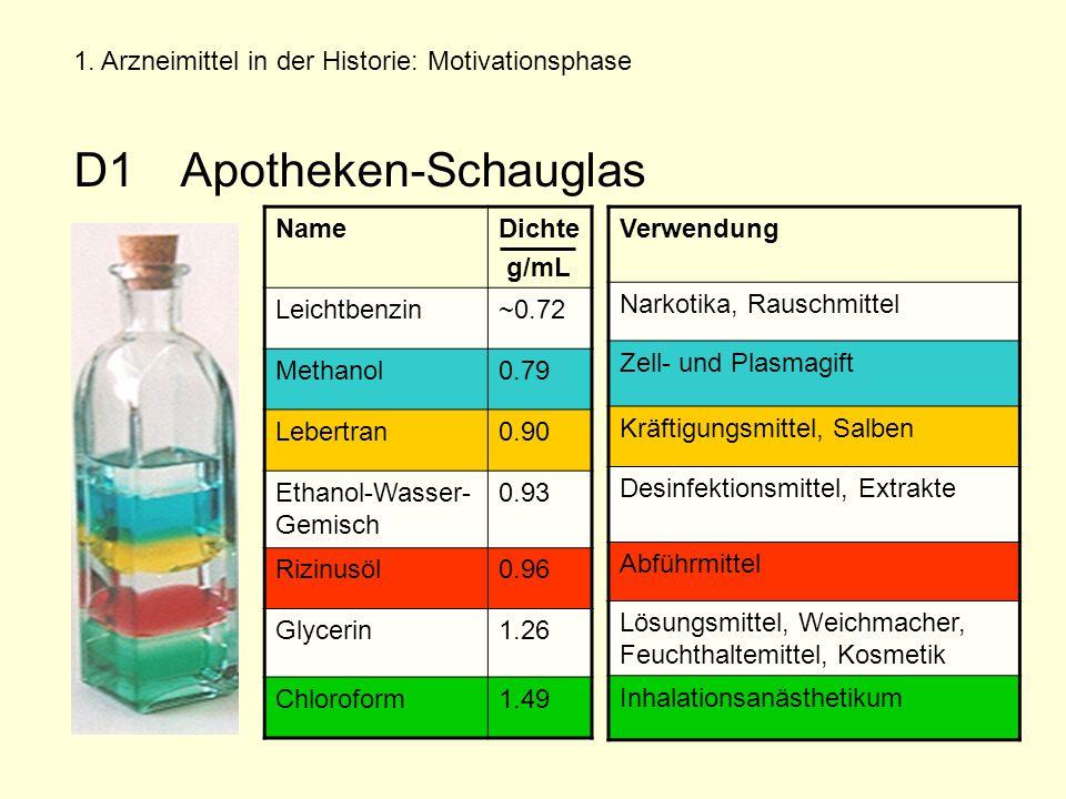 NameDichte g/mL Leichtbenzin~0.72 Methanol0.79 Lebertran0.90 Ethanol-Wasser- Gemisch 0.93 Rizinusöl0.96 Glycerin1.26 Chloroform1.49 1.
