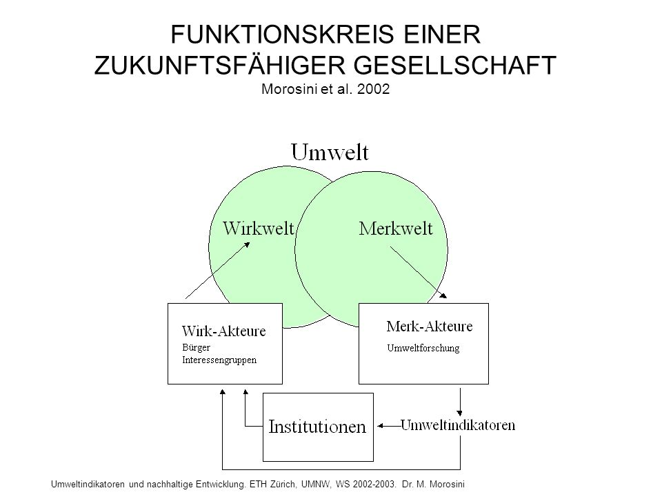 Umweltindikatoren und nachhaltige Entwicklung. ETH Zürich, UMNW, WS 2002-2003. Dr. M. Morosini FUNKTIONSKREIS EINER ZUKUNFTSFÄHIGER GESELLSCHAFT Moros