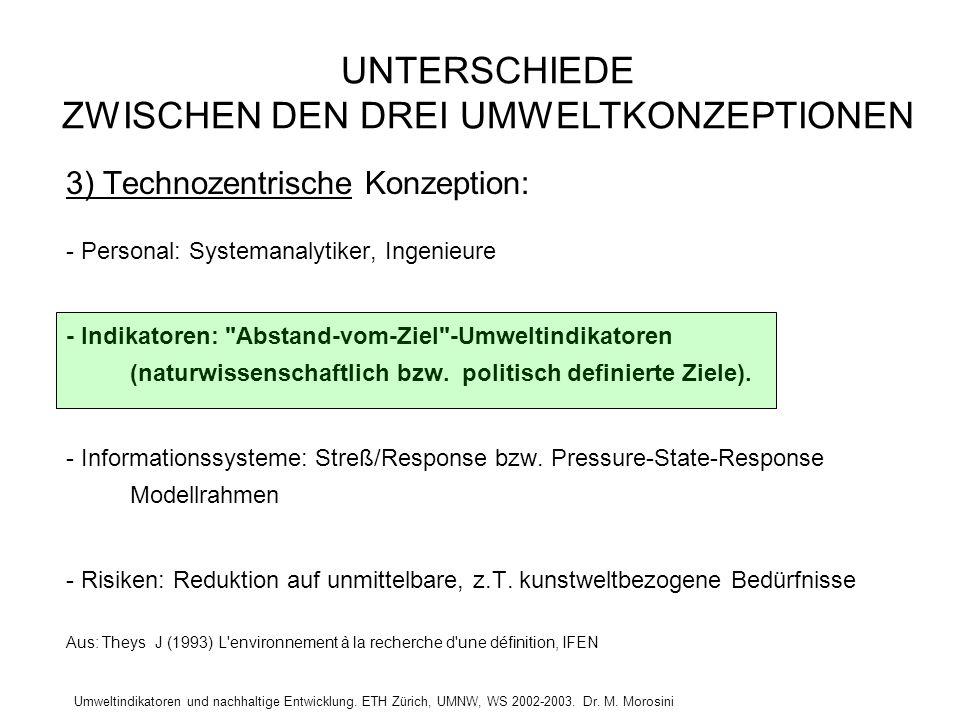 Umweltindikatoren und nachhaltige Entwicklung. ETH Zürich, UMNW, WS 2002-2003. Dr. M. Morosini 3) Technozentrische Konzeption: - Personal: Systemanaly