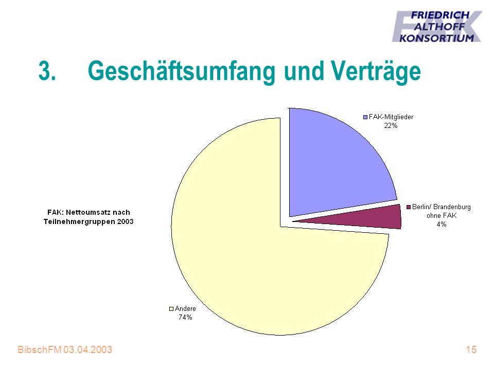 BibschFM 03.04.200315 3.Geschäftsumfang und Verträge