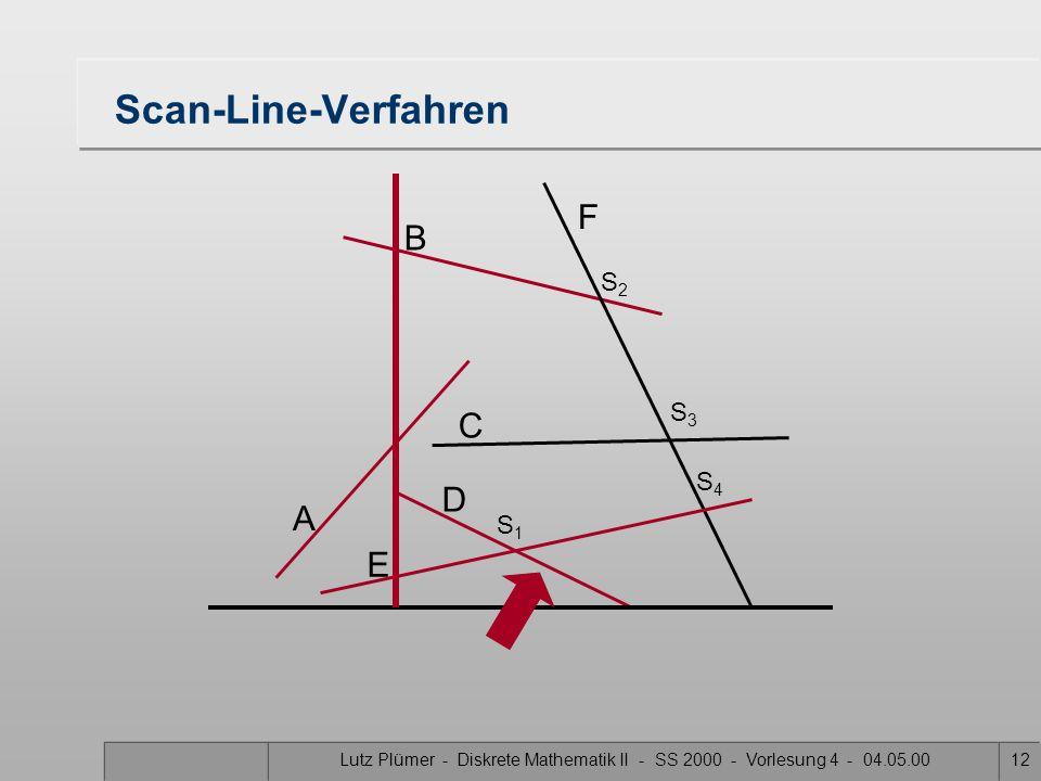 Lutz Plümer - Diskrete Mathematik II - SS 2000 - Vorlesung 4 - 04.05.0011 Scan-Line-Verfahren A B F C D E S1S1 S3S3 S2S2 S4S4