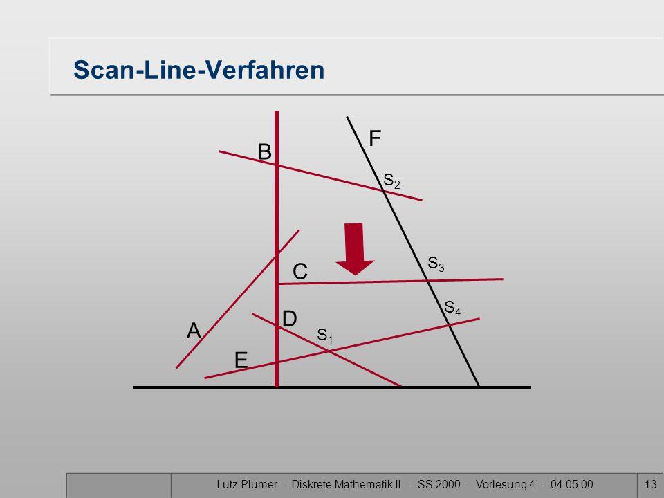 Lutz Plümer - Diskrete Mathematik II - SS 2000 - Vorlesung 4 - 04.05.0012 Scan-Line-Verfahren A B F C D E S1S1 S3S3 S2S2 S4S4