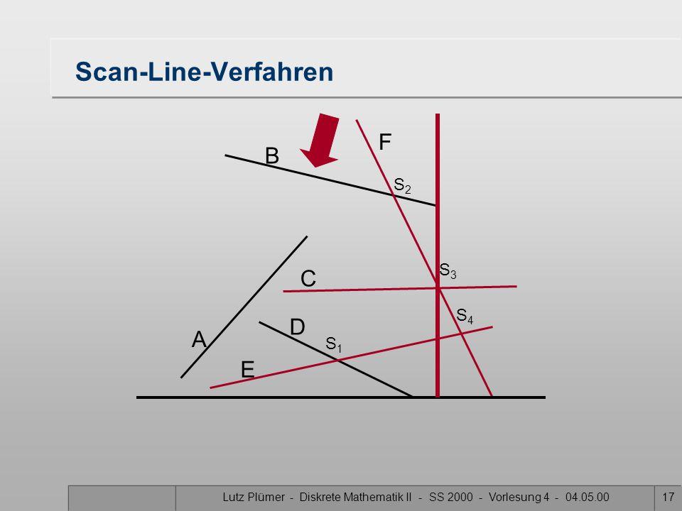 Lutz Plümer - Diskrete Mathematik II - SS 2000 - Vorlesung 4 - 04.05.0016 Scan-Line-Verfahren A B F C D E S1S1 S3S3 S2S2 S4S4