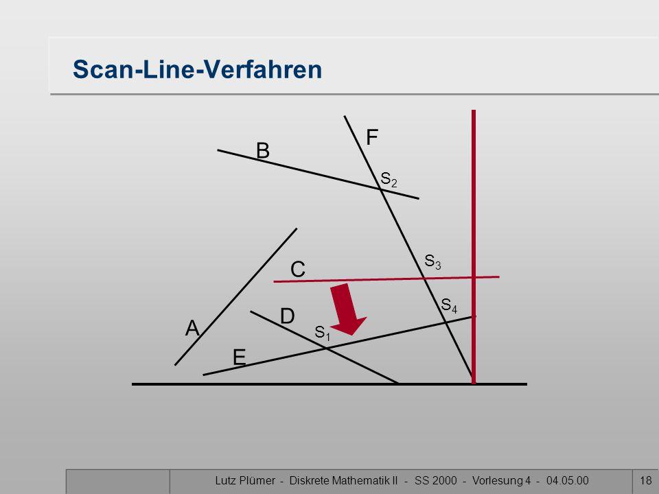 Lutz Plümer - Diskrete Mathematik II - SS 2000 - Vorlesung 4 - 04.05.0017 Scan-Line-Verfahren A B F C D E S1S1 S3S3 S2S2 S4S4