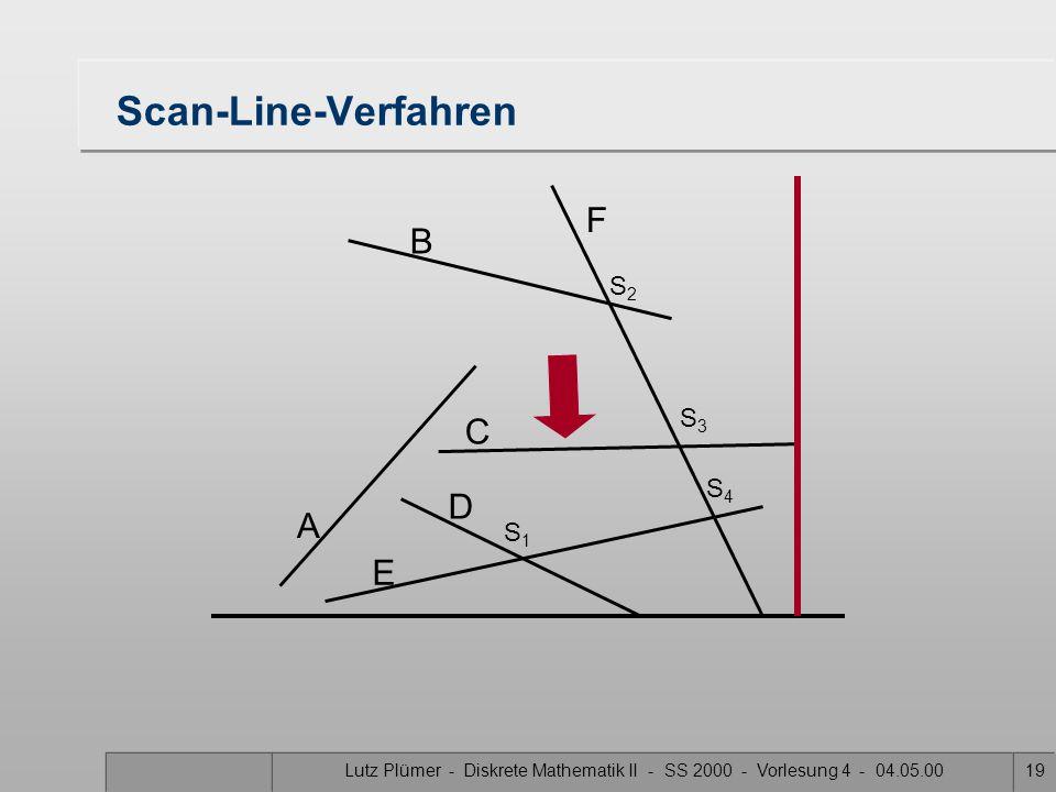 Lutz Plümer - Diskrete Mathematik II - SS 2000 - Vorlesung 4 - 04.05.0018 Scan-Line-Verfahren A B F C D E S1S1 S3S3 S2S2 S4S4