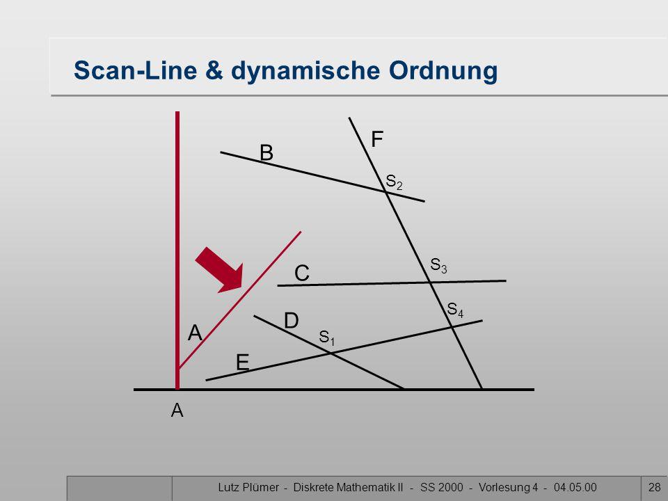 Lutz Plümer - Diskrete Mathematik II - SS 2000 - Vorlesung 4 - 04.05.0027 Scan-Line & dynamische Ordnung A B F C D E S1S1 S3S3 S2S2 S4S4