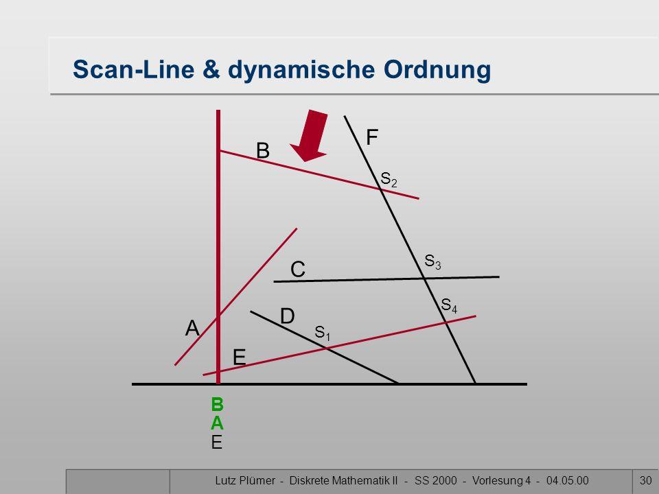 Lutz Plümer - Diskrete Mathematik II - SS 2000 - Vorlesung 4 - 04.05.0029 Scan-Line & dynamische Ordnung A B F C D E S1S1 S3S3 S2S2 S4S4 A E