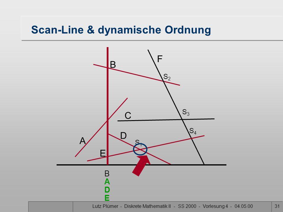 Lutz Plümer - Diskrete Mathematik II - SS 2000 - Vorlesung 4 - 04.05.0030 Scan-Line & dynamische Ordnung A B F C D E S1S1 S3S3 S2S2 S4S4 B E A