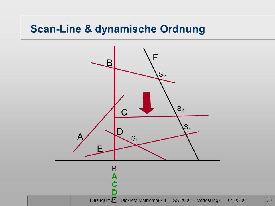 Lutz Plümer - Diskrete Mathematik II - SS 2000 - Vorlesung 4 - 04.05.0031 Scan-Line & dynamische Ordnung A B F C D E S1S1 S3S3 S2S2 S4S4 B D A E