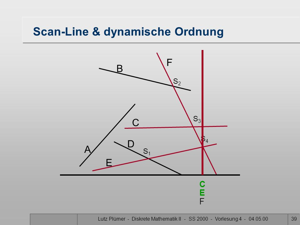 Lutz Plümer - Diskrete Mathematik II - SS 2000 - Vorlesung 4 - 04.05.0038 Scan-Line & dynamische Ordnung A B F C D E S1S1 S3S3 S2S2 S4S4 C E F