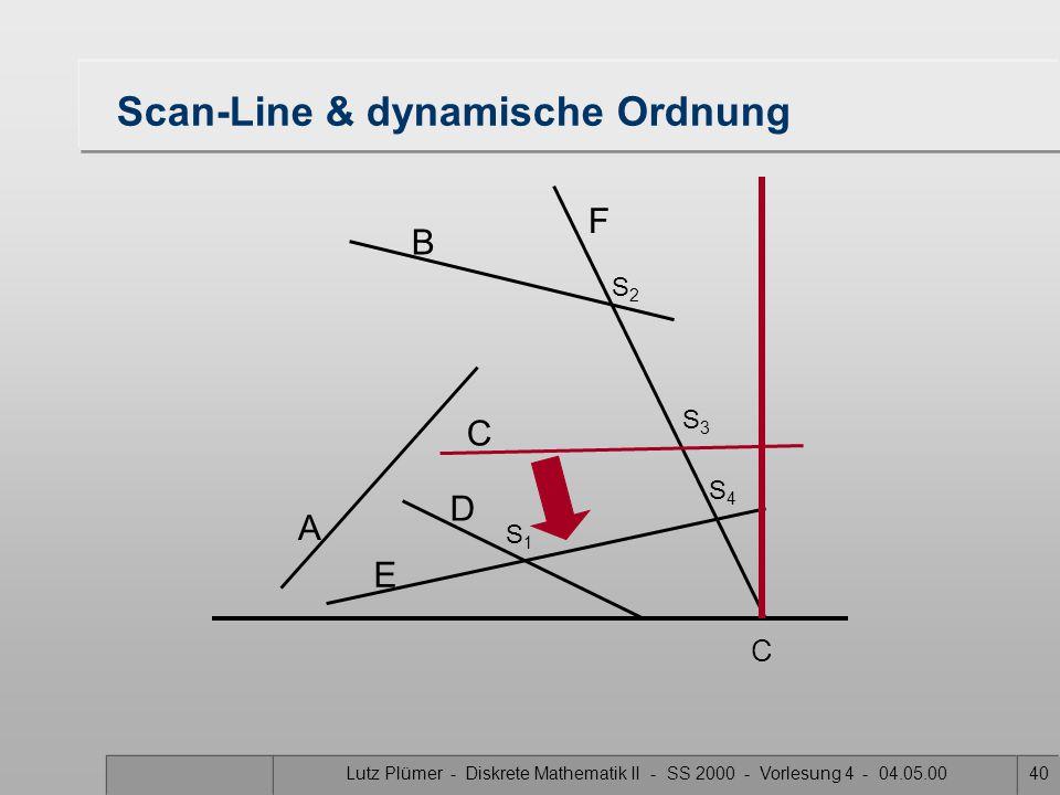 Lutz Plümer - Diskrete Mathematik II - SS 2000 - Vorlesung 4 - 04.05.0039 Scan-Line & dynamische Ordnung A B F C D E S1S1 S3S3 S2S2 S4S4 C F E