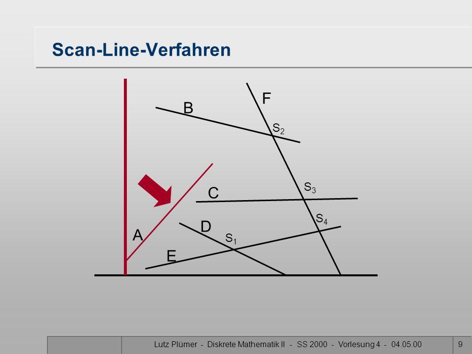 Lutz Plümer - Diskrete Mathematik II - SS 2000 - Vorlesung 4 - 04.05.008 Idee: horizontale Scan-Line über die Ebene schieben –aktive Elemente: Schnitt