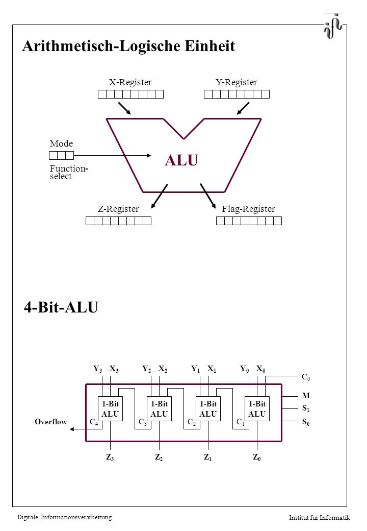 Digitale Informationsverarbeitung Institut für Informatik Arithmetisch-Logische Einheit ALU X-RegisterY-Register Z-RegisterFlag-Register Mode Function