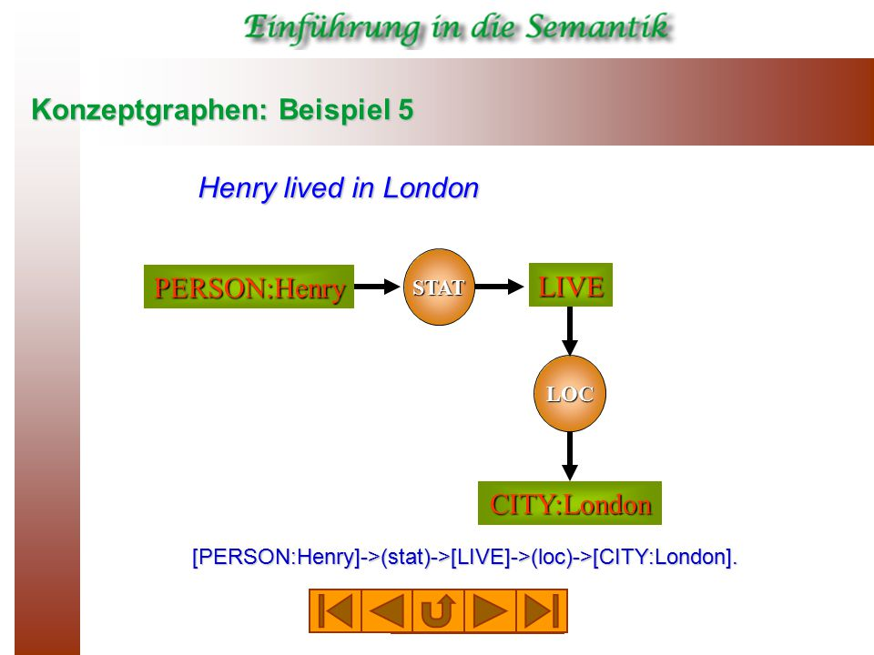 Konzeptgraphen: Beispiel 5 STAT LIVE PERSON:Henry CITY:London LOC Henry lived in London [PERSON:Henry]->(stat)->[LIVE]->(loc)->[CITY:London].