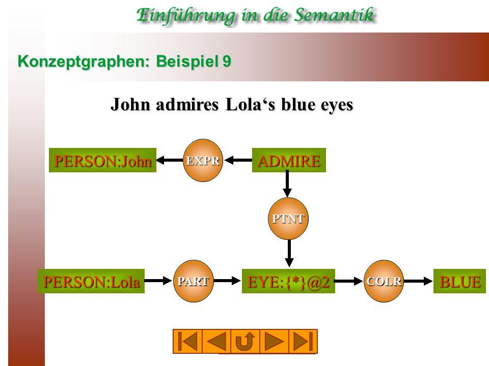Konzeptgraphen: Beispiel 9 EXPR ADMIREPERSON:John EYE:{*}@2 PTNT John admires Lola's blue eyes COLR BLUE PERSON:Lola PART