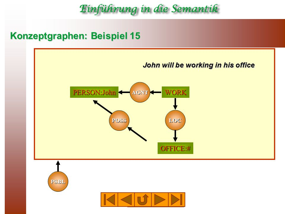 Konzeptgraphen: Beispiel 15 AGNT WORKPERSON:John OFFICE:# John will be working in his office LOC PSBL POSS