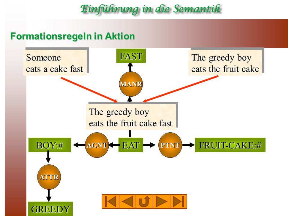 Formationsregeln in Aktion MANR Someone eats a cake fast The greedy boy eats the fruit cake FAST AGNT ATTR BOY:#FRUIT-CAKE:#EAT PTNT GREEDY The greedy boy eats the fruit cake fast