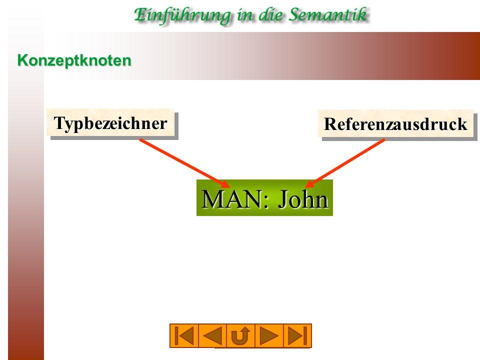 Konzeptknoten MANN: John Das Individuum namens John vom Typ MANN PERSON: # Das Individuum x vom Typ PERSON MENSCH:  Alle Individuen vom Typ MENSCH HUND: * Ein Individuen vom Typ HUND KATZE: {*} Mehrere Individuen vom Typ KATZE